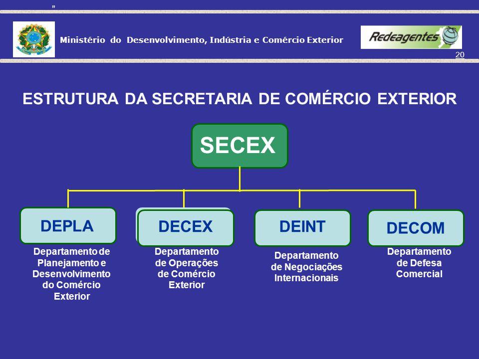 SECEX ESTRUTURA DA SECRETARIA DE COMÉRCIO EXTERIOR DECEX DEINT DECOM