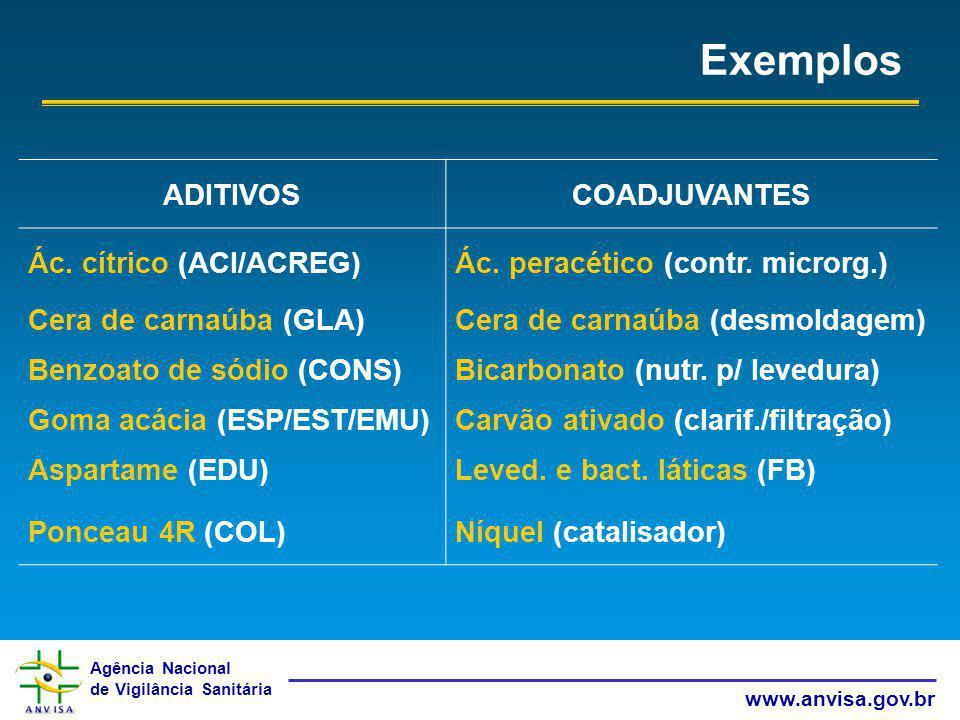 Exemplos ADITIVOS COADJUVANTES Ác. cítrico (ACI/ACREG)