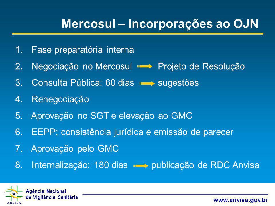 Mercosul – Incorporações ao OJN