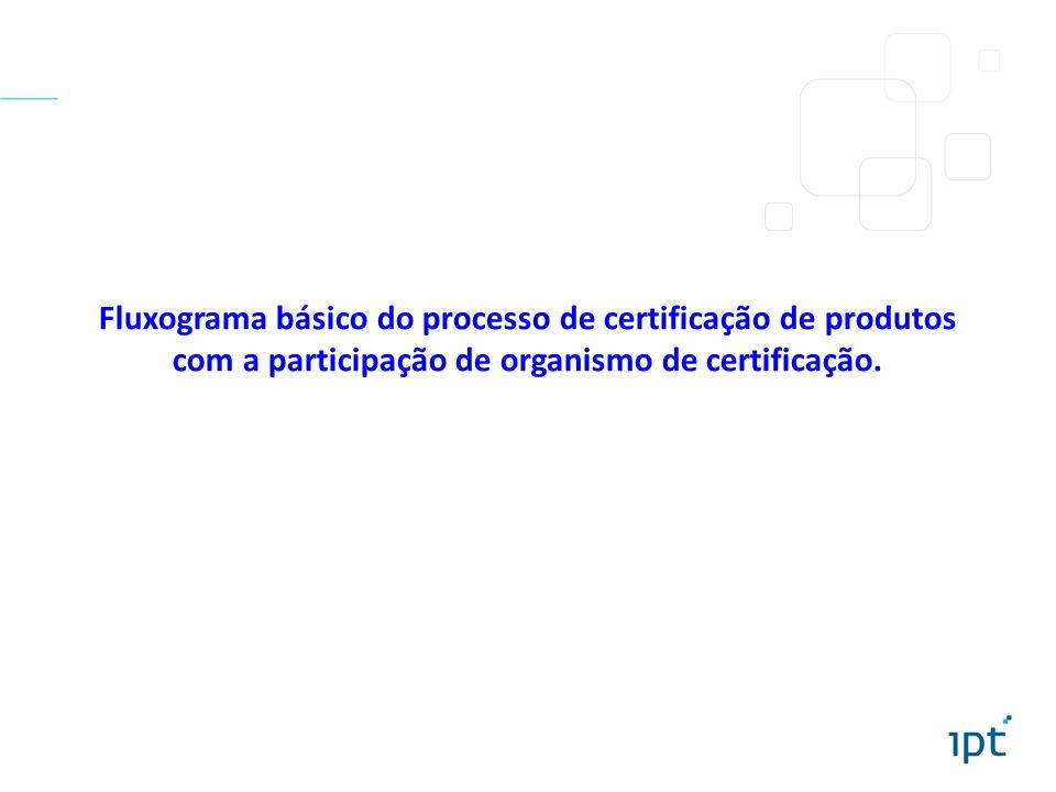 Fluxograma básico do processo de certificação de produtos com a participação de organismo de certificação.
