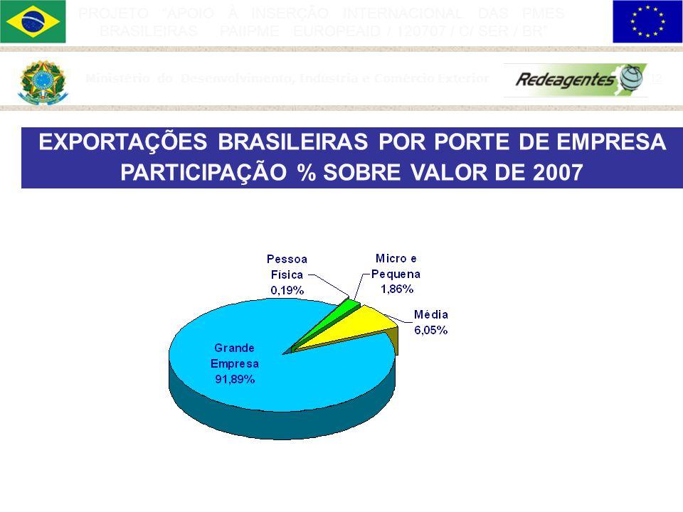 EXPORTAÇÕES BRASILEIRAS POR PORTE DE EMPRESA