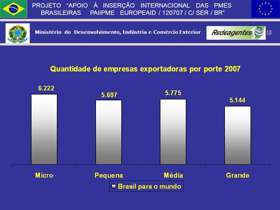 Fonte. Dividir o slide em duas partes com histogramas, comparando o total com a UE.