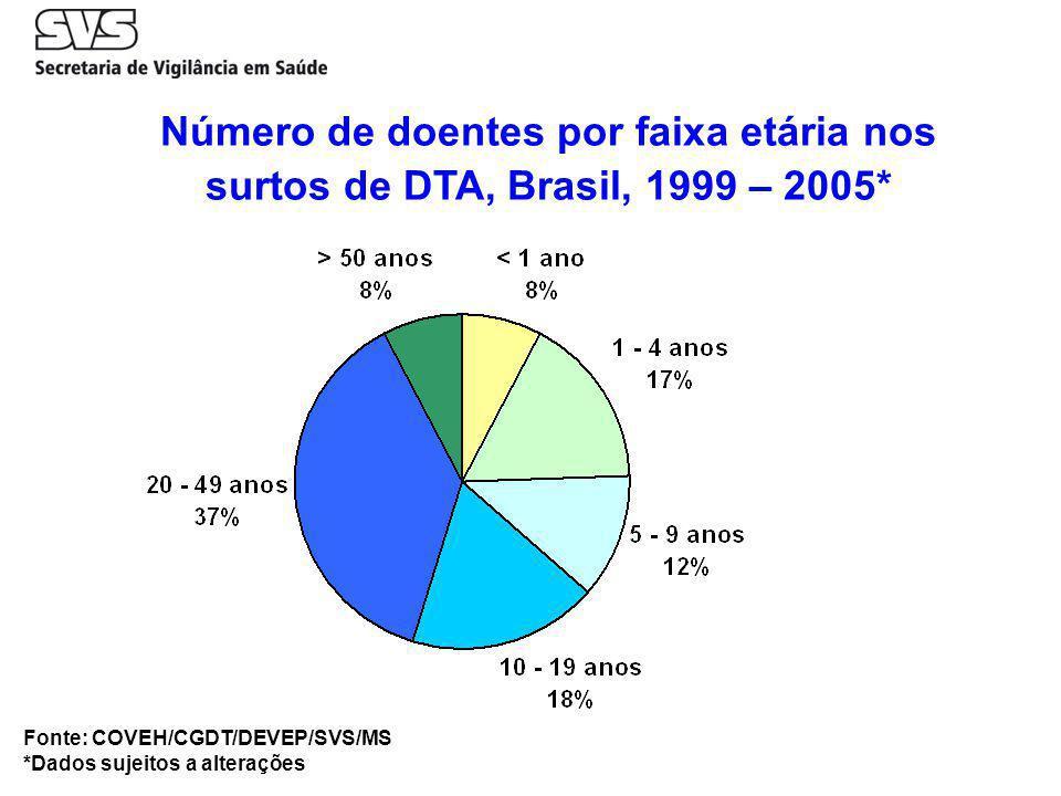 Número de doentes por faixa etária nos