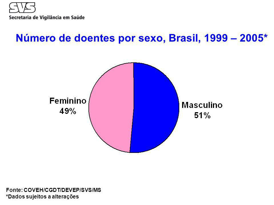 Número de doentes por sexo, Brasil, 1999 – 2005*