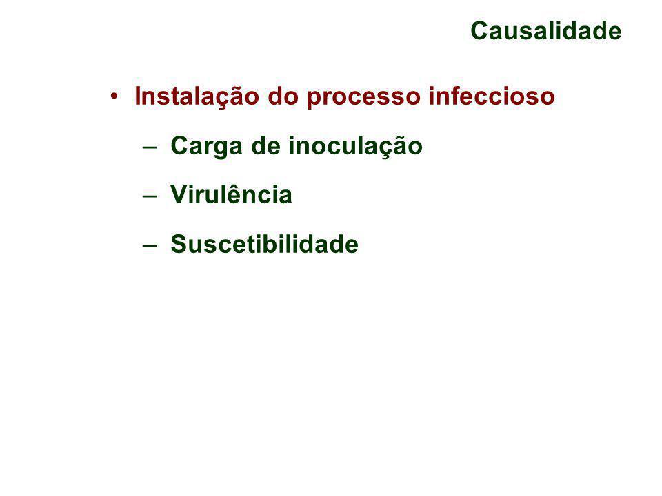 Causalidade Instalação do processo infeccioso Carga de inoculação Virulência Suscetibilidade
