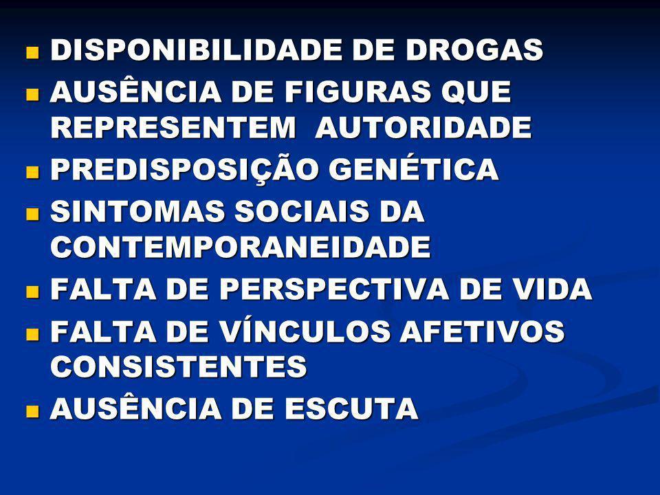 DISPONIBILIDADE DE DROGAS