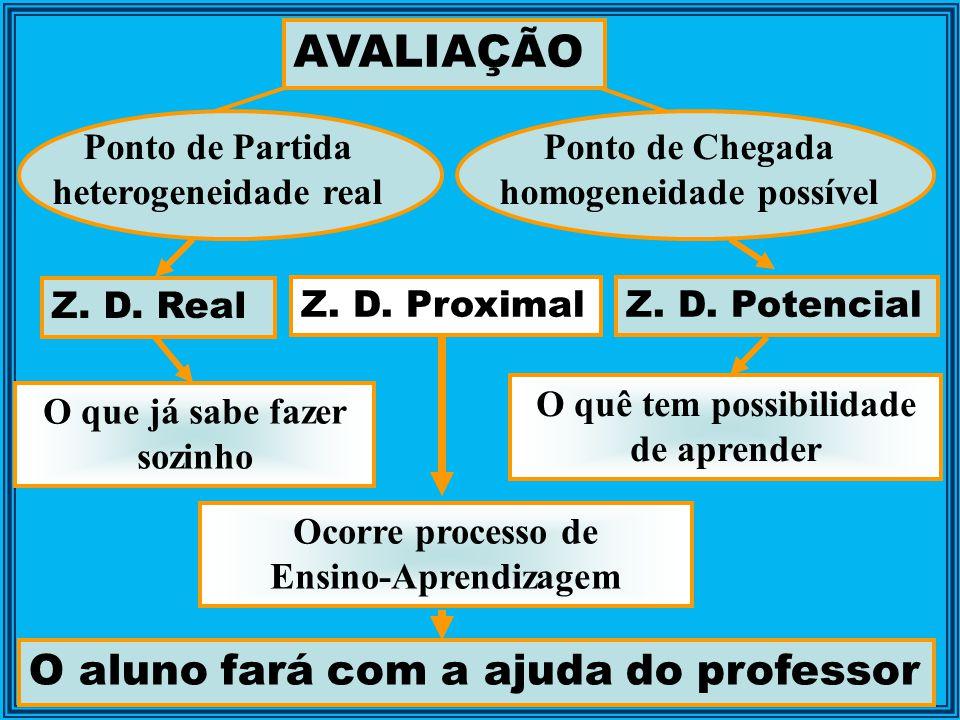 AVALIAÇÃO O aluno fará com a ajuda do professor Ponto de Partida