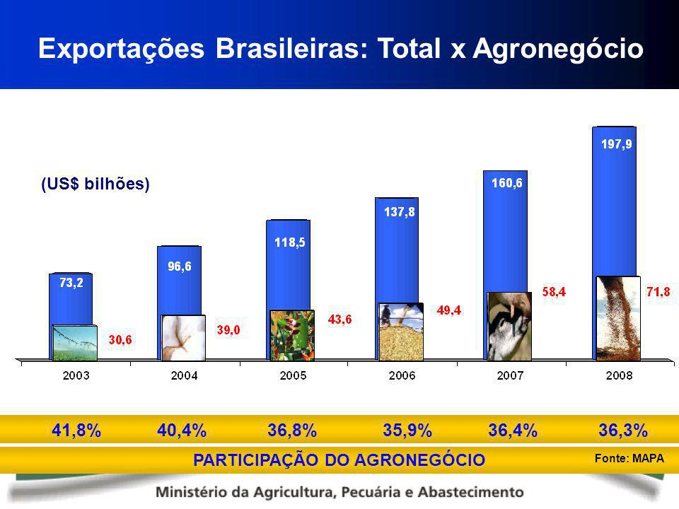 Exportações Brasileiras: Total x Agronegócio