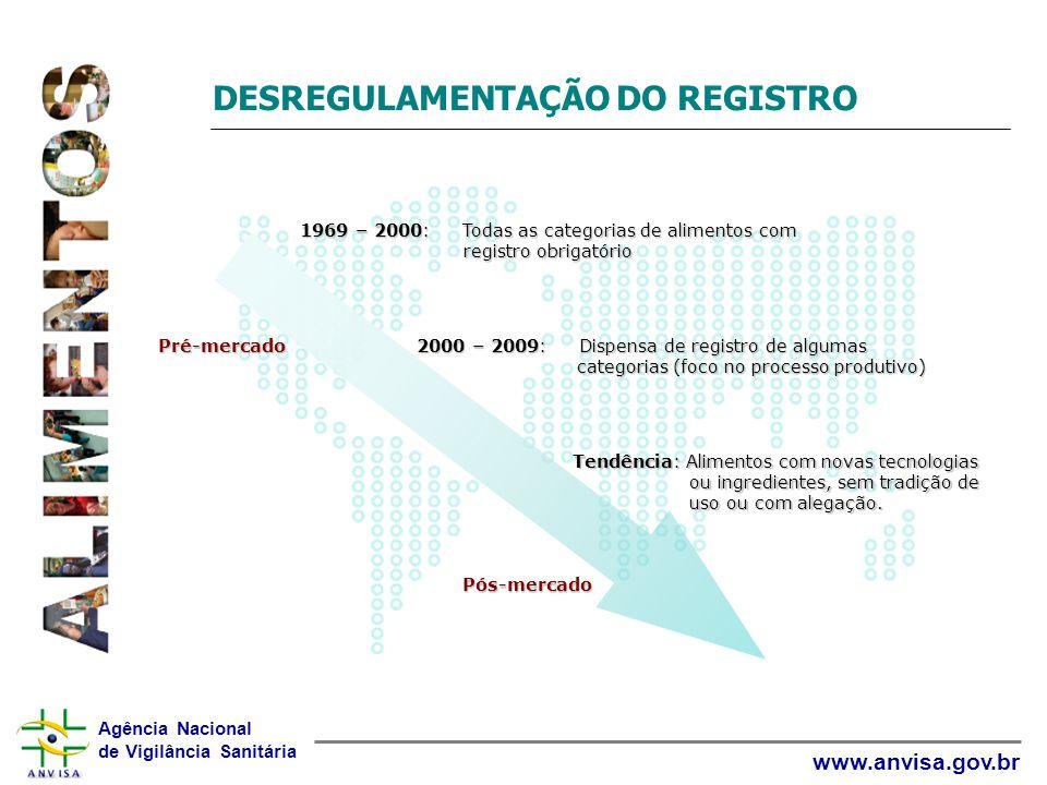 DESREGULAMENTAÇÃO DO REGISTRO