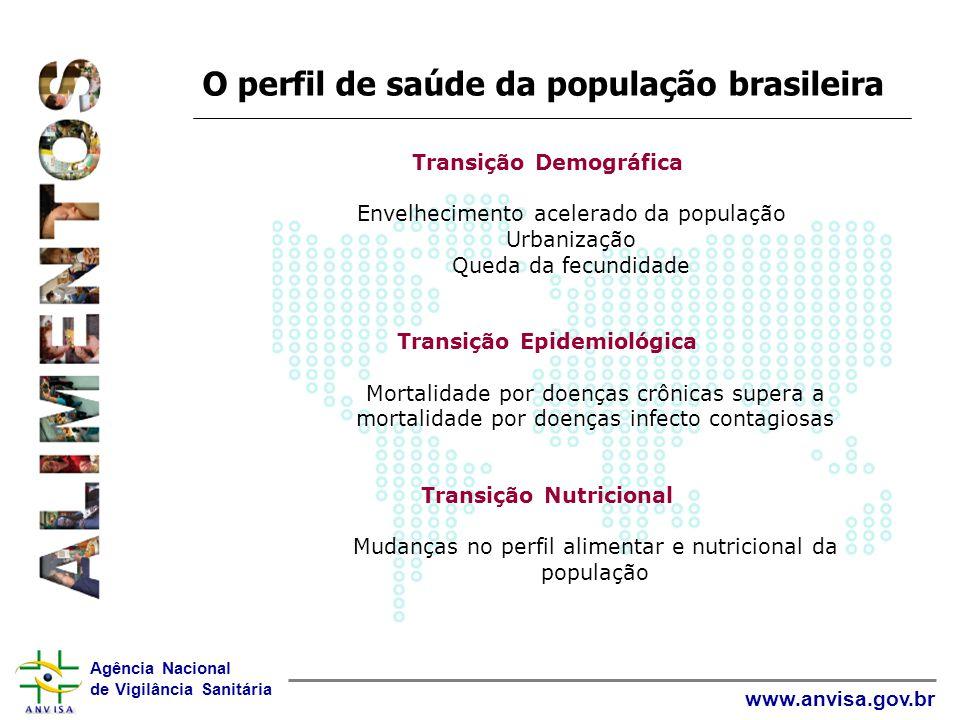 O perfil de saúde da população brasileira