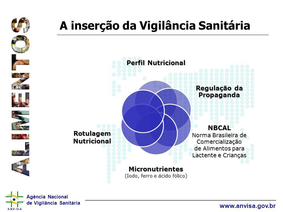 A inserção da Vigilância Sanitária