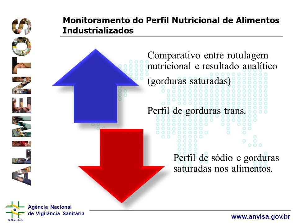 Monitoramento do Perfil Nutricional de Alimentos Industrializados