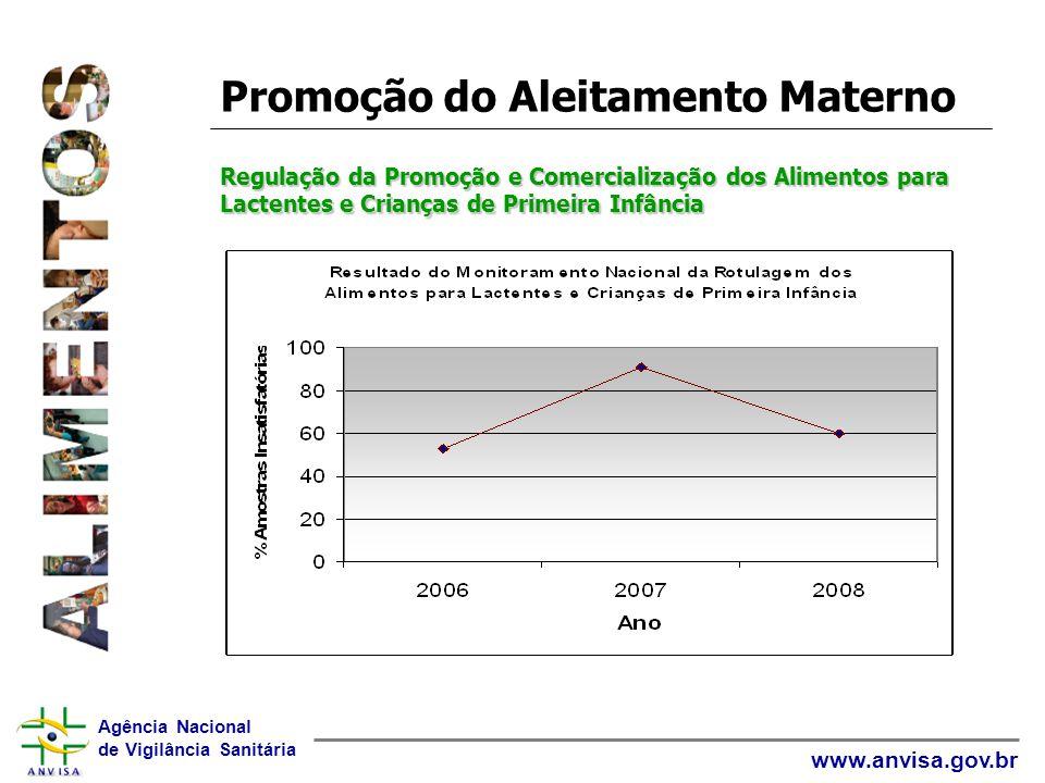 Promoção do Aleitamento Materno Regulação da Promoção e Comercialização dos Alimentos para Lactentes e Crianças de Primeira Infância
