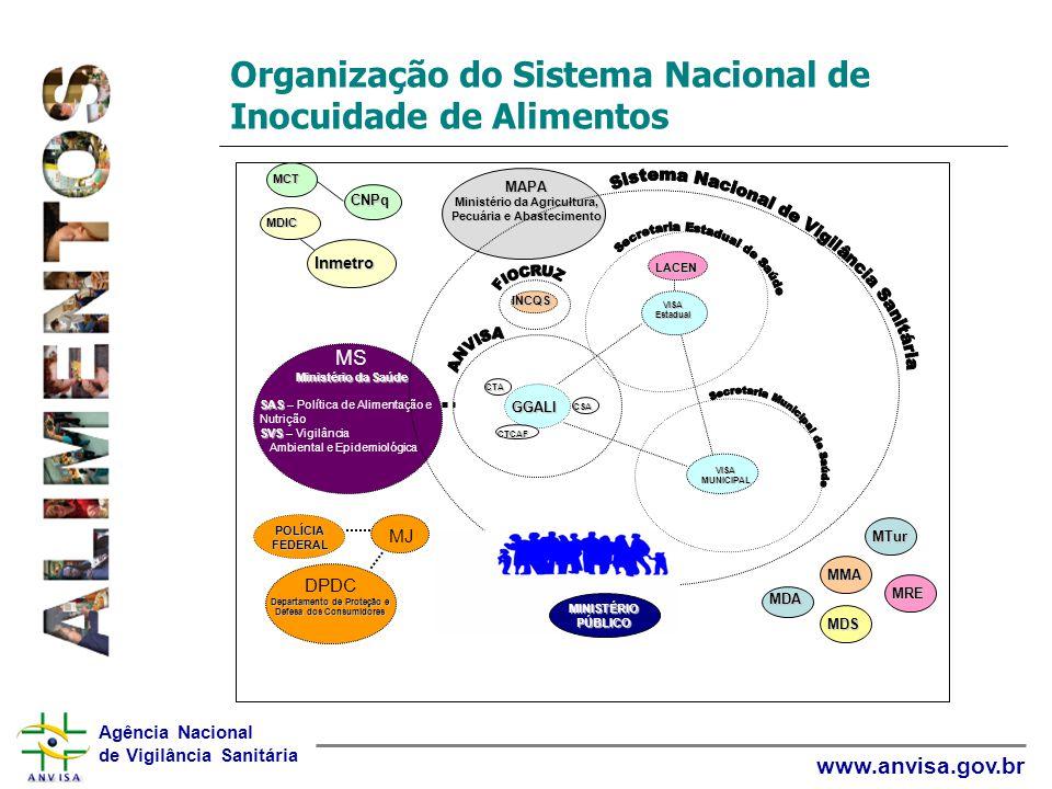 Organização do Sistema Nacional de Inocuidade de Alimentos