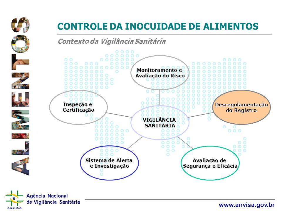 CONTROLE DA INOCUIDADE DE ALIMENTOS Contexto da Vigilância Sanitária
