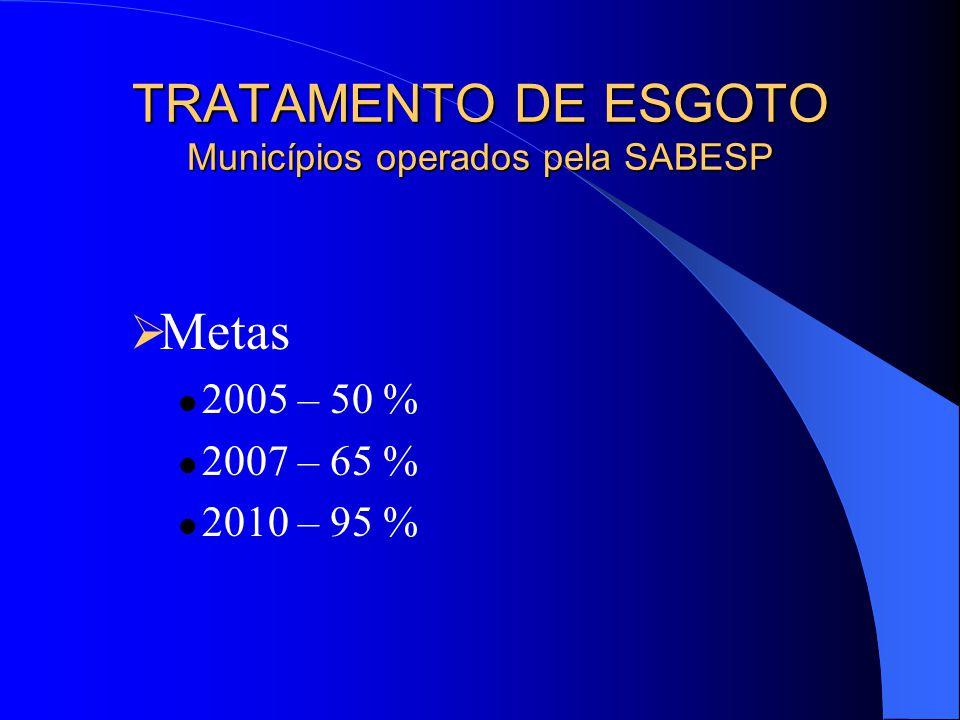 TRATAMENTO DE ESGOTO Municípios operados pela SABESP