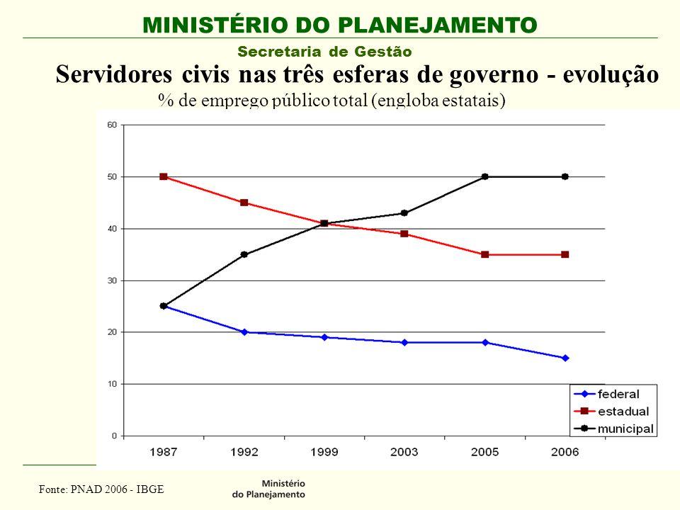 Servidores civis nas três esferas de governo - evolução