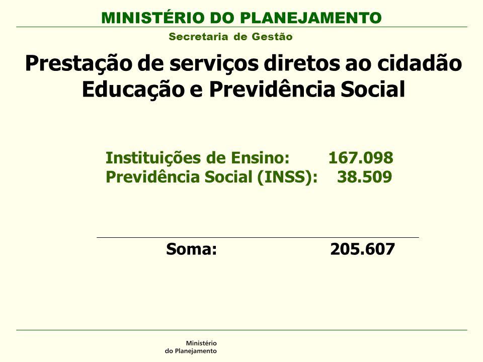 Prestação de serviços diretos ao cidadão Educação e Previdência Social