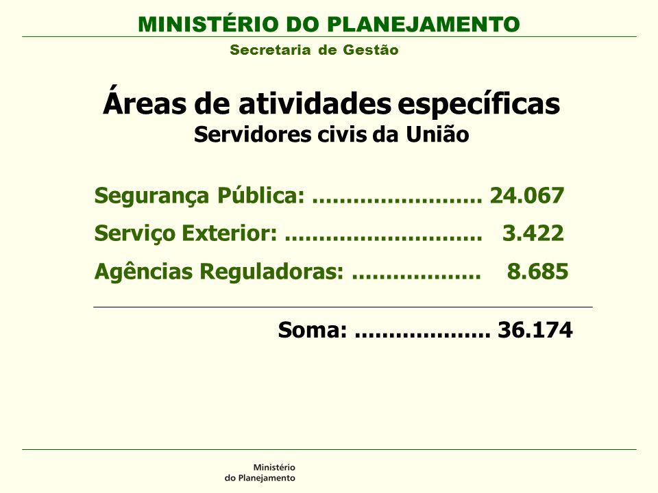 Áreas de atividades específicas Servidores civis da União