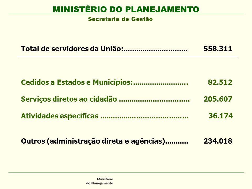 Total de servidores da União:..............................