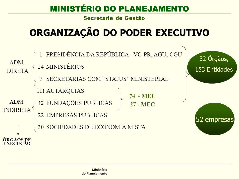 ORGANIZAÇÃO DO PODER EXECUTIVO