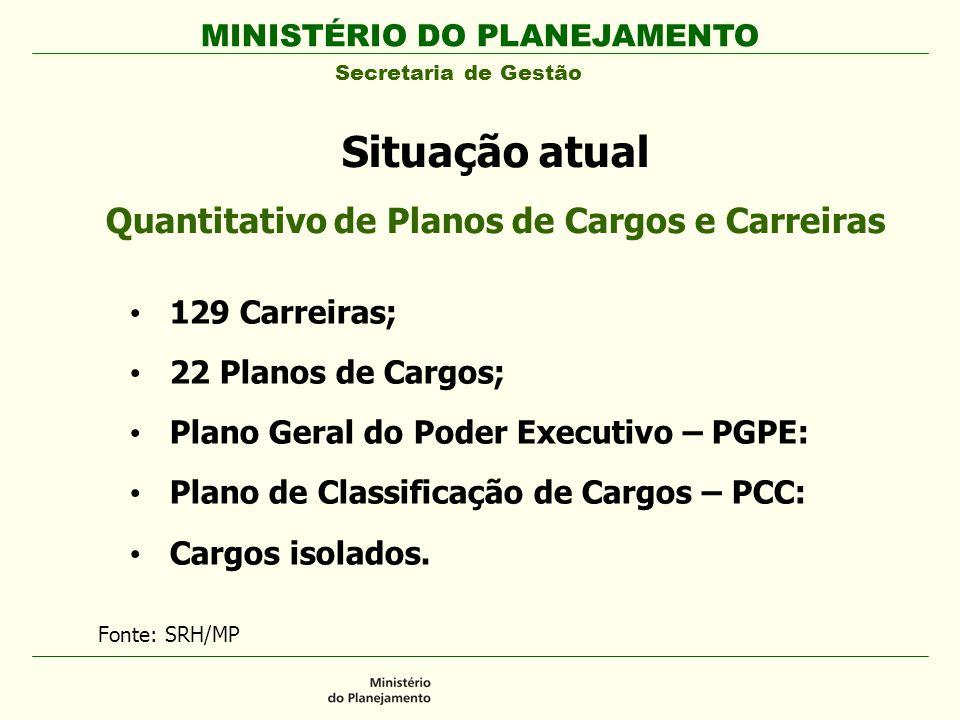 Quantitativo de Planos de Cargos e Carreiras