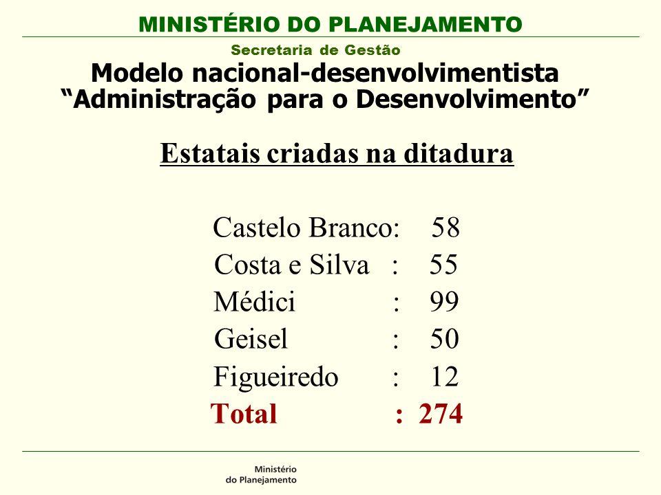 Estatais criadas na ditadura