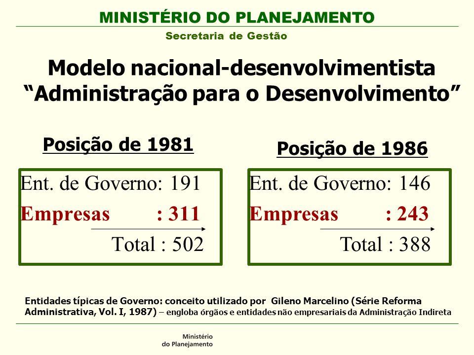 Modelo nacional-desenvolvimentista Administração para o Desenvolvimento