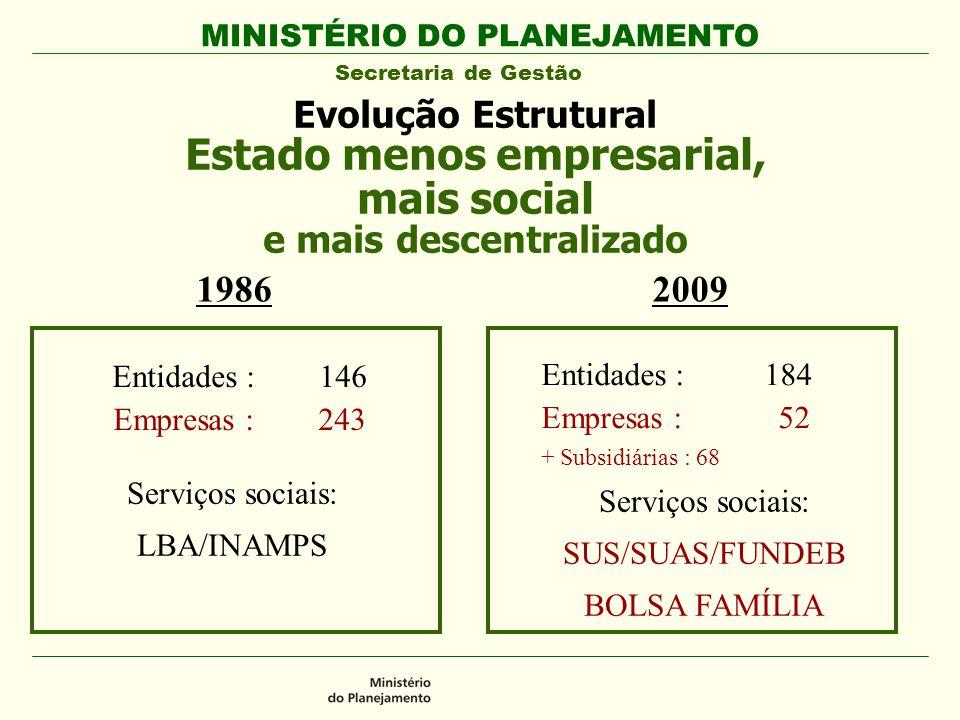 Evolução Estrutural Estado menos empresarial, mais social e mais descentralizado