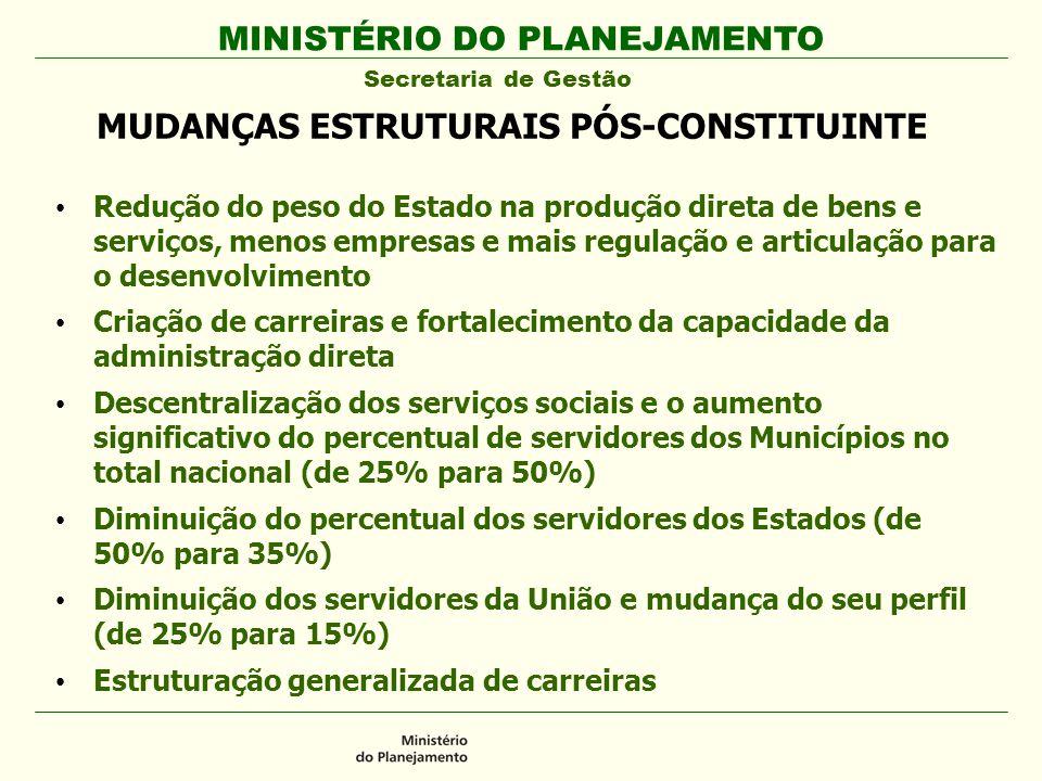 MUDANÇAS ESTRUTURAIS PÓS-CONSTITUINTE