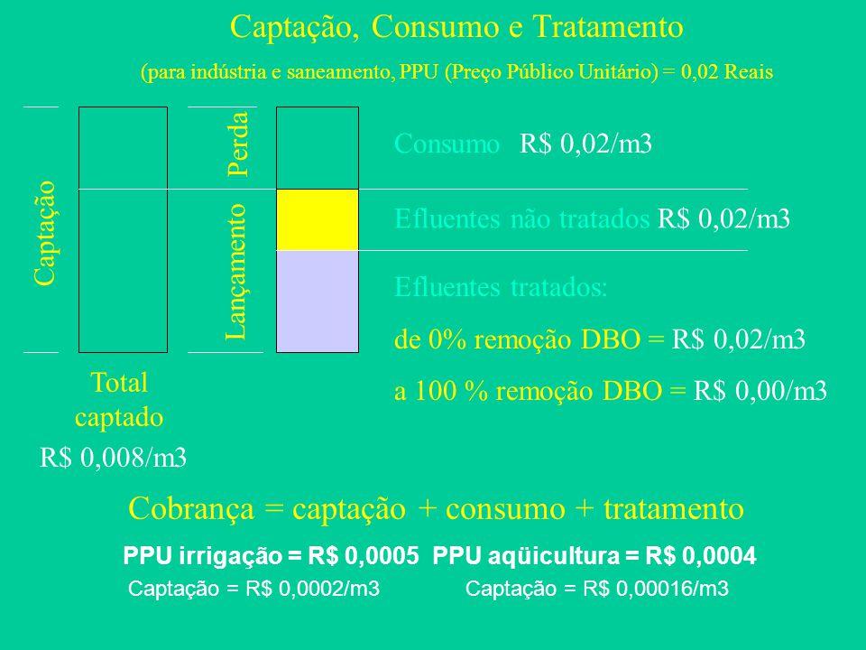 PPU irrigação = R$ 0,0005 PPU aqüicultura = R$ 0,0004