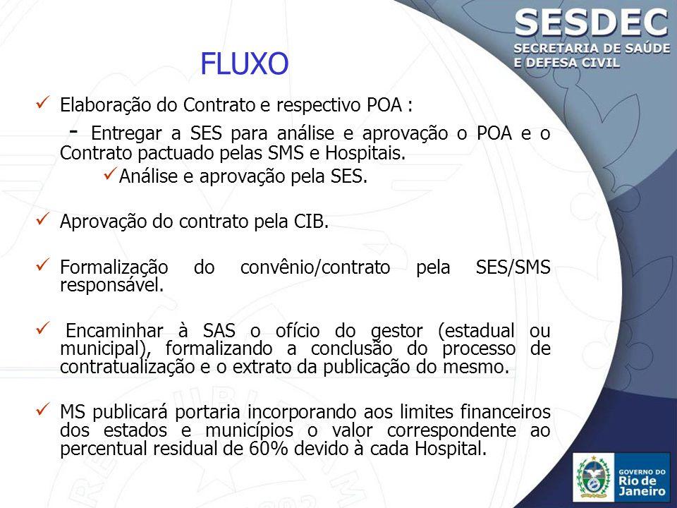 FLUXO Elaboração do Contrato e respectivo POA : - Entregar a SES para análise e aprovação o POA e o Contrato pactuado pelas SMS e Hospitais.