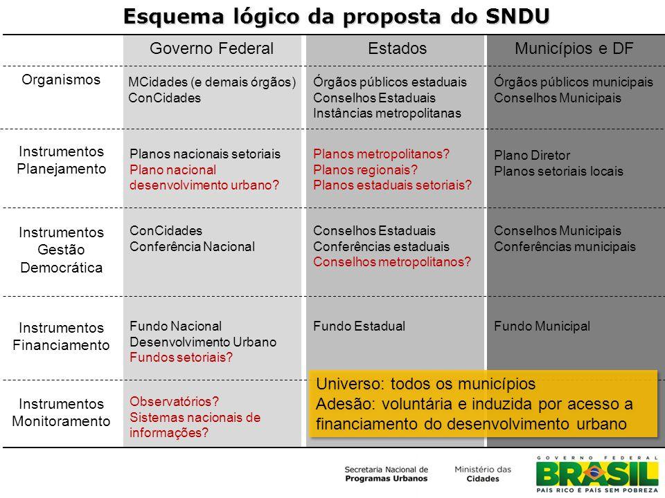 Esquema lógico da proposta do SNDU