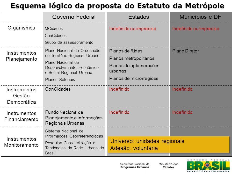 Esquema lógico da proposta do Estatuto da Metrópole
