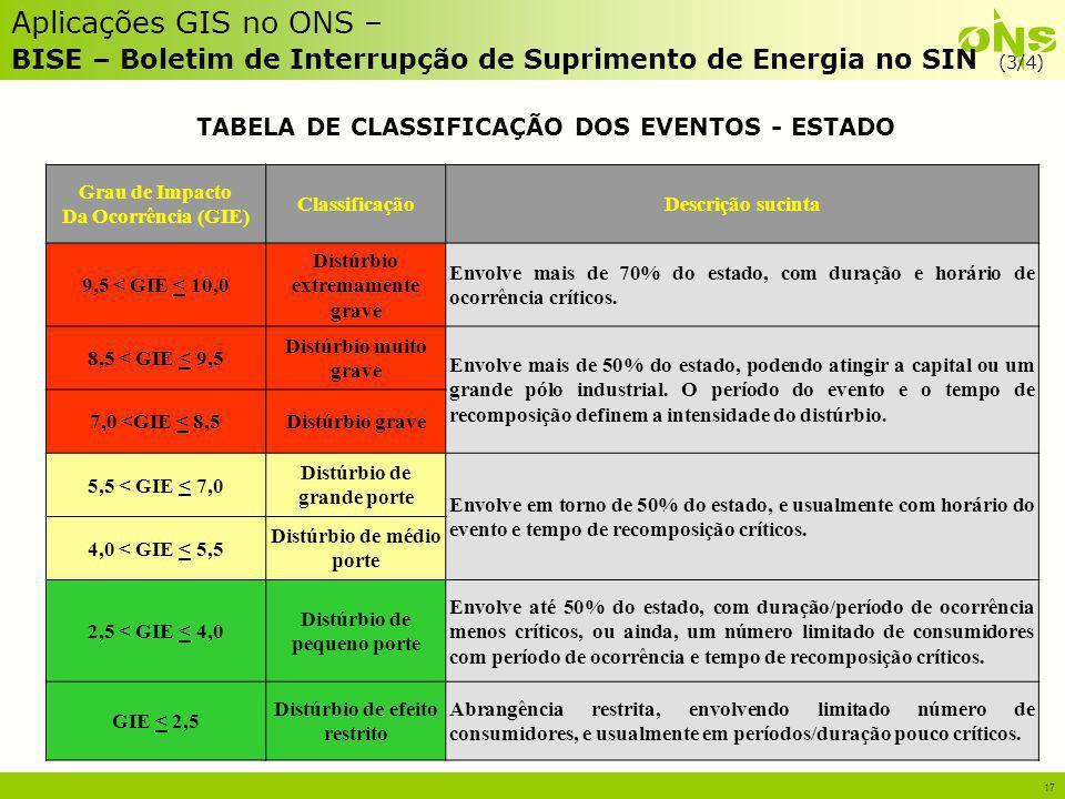 Aplicações GIS no ONS – BISE – Boletim de Interrupção de Suprimento de Energia no SIN (3/4)
