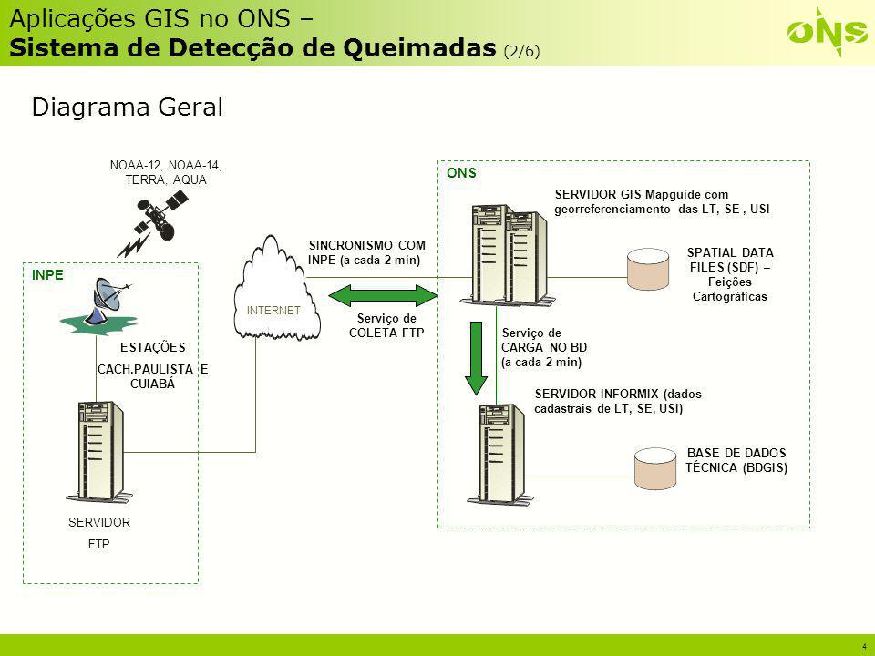Aplicações GIS no ONS – Sistema de Detecção de Queimadas (2/6)