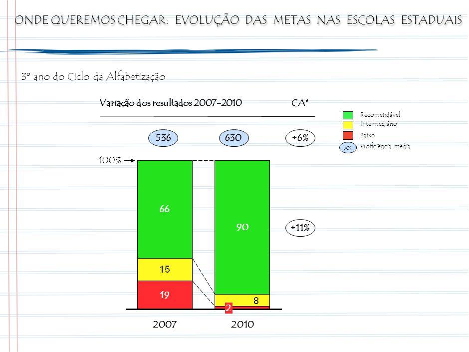 A META PROPOSTA PARA AS ESCOLAS ESTADUAIS AUMENTARÁ A QUANTIDADE DE ALUNOS NO RECOMENDÁVEL DE 66% PARA 90% ENTRE 2007 E 2010