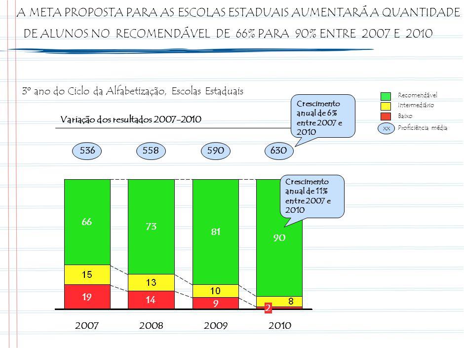 O CADERNO DE METAS É A PRIMEIRA FORMA DE COMUNICAÇÃO UTILIZADA PARA DISSEMINAR AS METAS 2008-2010 ENTRE AS SRE