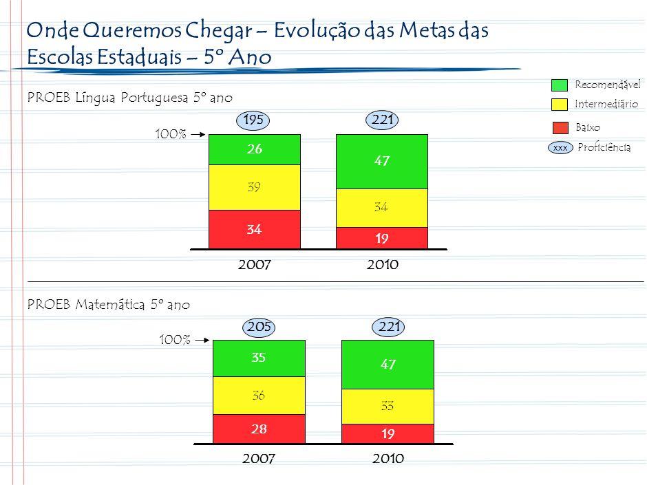 18 Metas Minas Gerais para o período 2008-2010 no Ensino Fundamental – 5º ano. Recomendável. Intermediário.
