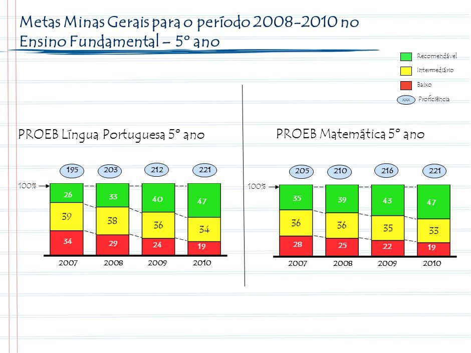 18 Onde Queremos Chegar – Evolução das Metas das Escolas Estaduais – 9º Ano. Recomendável. PROEB Língua Portuguesa 9º ano.
