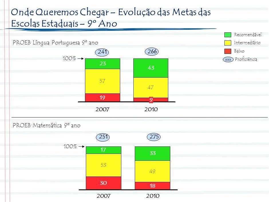 18 Metas Minas Gerais para o período 2008-2010 no Ensino Fundamental – 9º ano. Recomendável. Intermediário.