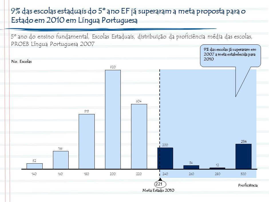 Resultados das Escolas Estaduais em 2007 no EF