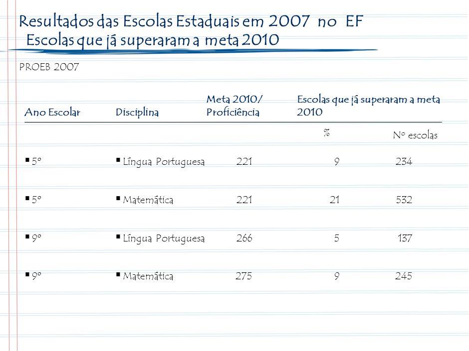 Ensino Médio 3º ano Avaliação PROEB – 2007 Resultados e Metas