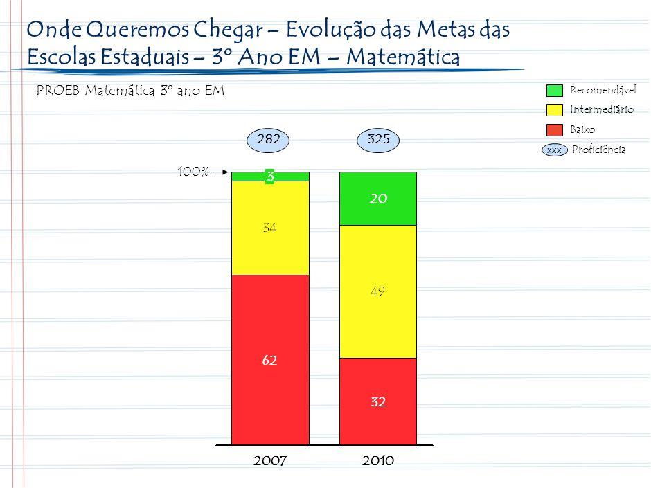 32 Metas Minas Gerais para o período 2008-2010 no Ensino Médio – Língua Portuguesa. Recomendável.