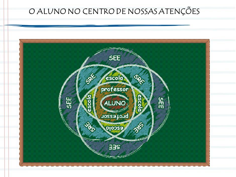 EIXO DO TRABALHO DA ESCOLA