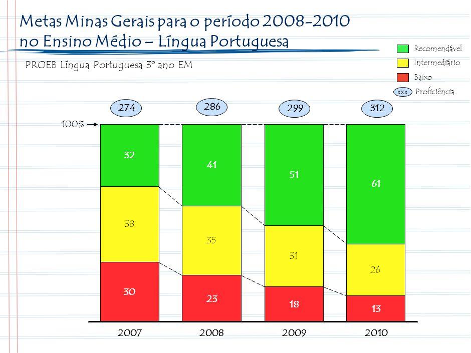 32 Metas Minas Gerais para o período 2008-2010 no Ensino Médio - Matemática. Recomendável. PROEB Matemática 3º ano EM.