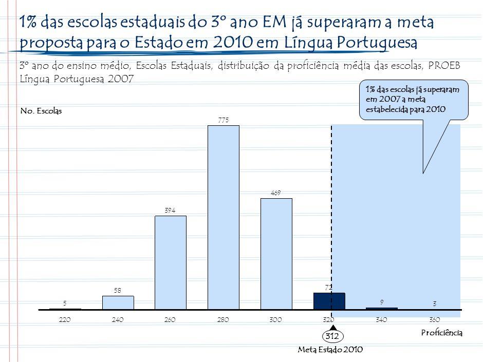 2 2% das escolas estaduais do 3º ano EM já superaram a meta proposta para o Estado em 2010 em Matemática.