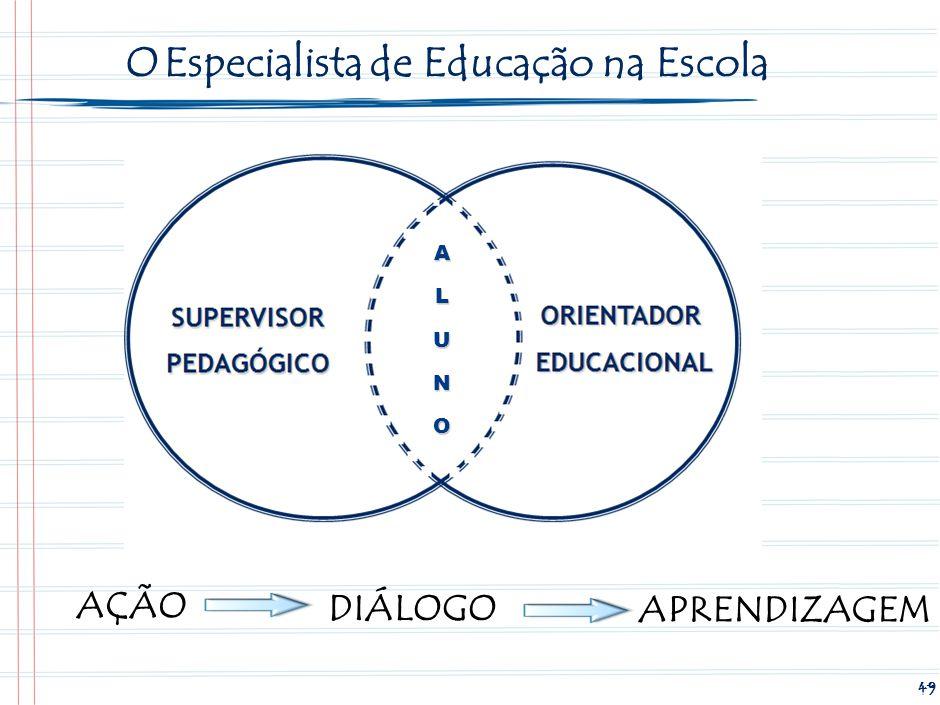 Supervisor Pedagógico