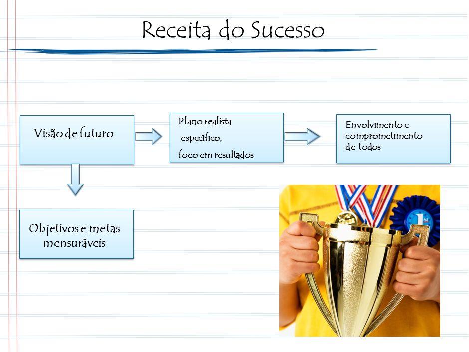 Líderes comprometidos são fundamentais para o sucesso da implementação de um PLANO