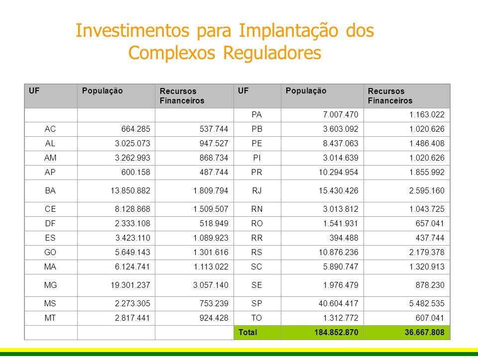 Investimentos para Implantação dos Complexos Reguladores
